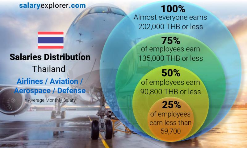 Median and salary distribution monthly Thailand Airlines / Aviation / Aerospace / Defense