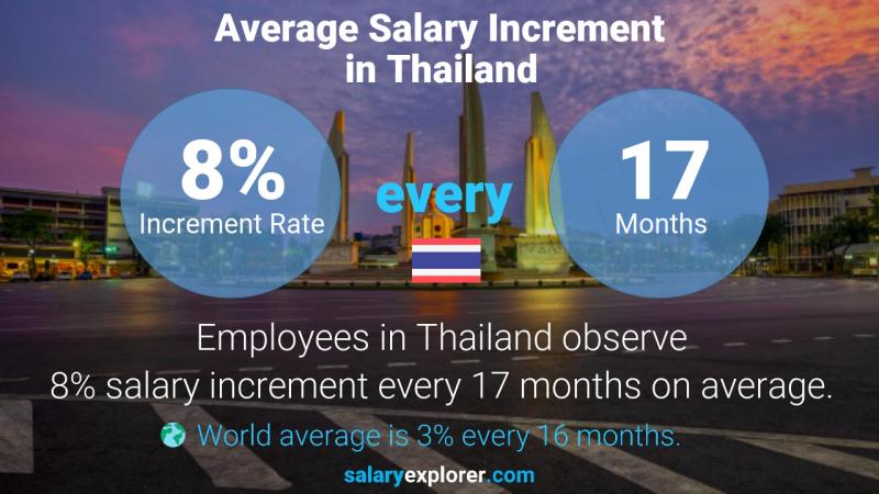 Annual Salary Increment Rate Thailand