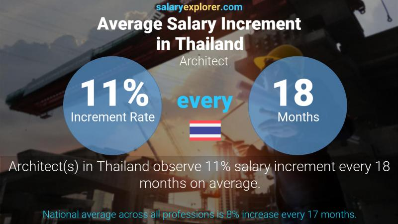 Annual Salary Increment Rate Thailand Architect