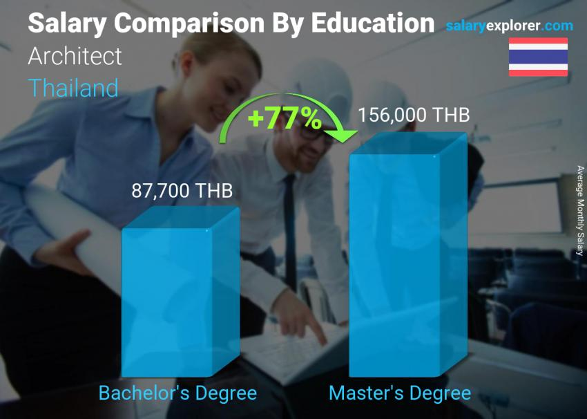 Salary comparison by education level monthly Thailand Architect