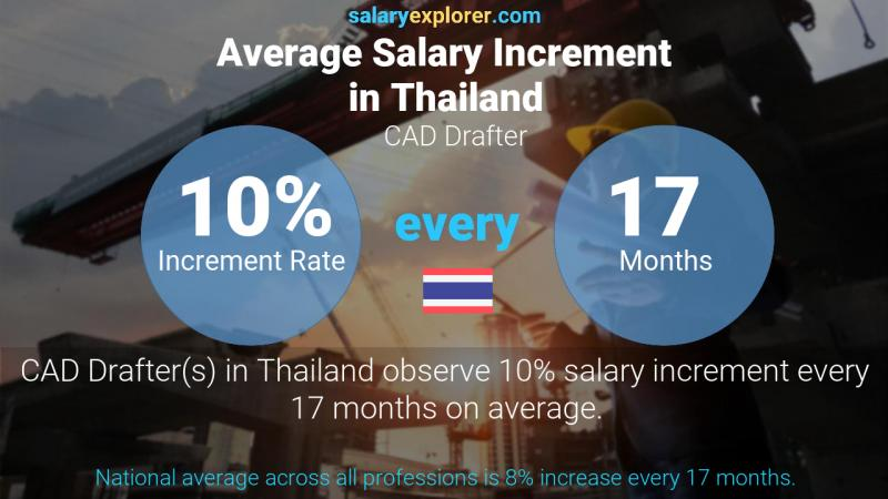Annual Salary Increment Rate Thailand CAD Drafter