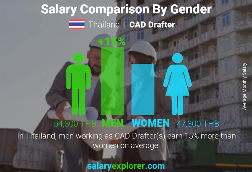 Salary comparison by gender monthly Thailand CAD Drafter