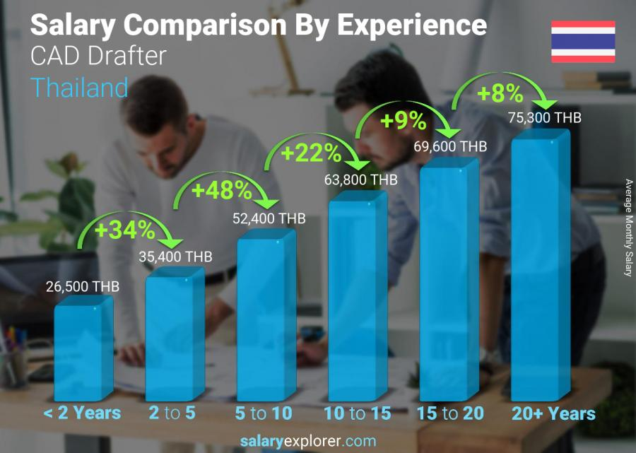 Salary comparison by years of experience monthly Thailand CAD Drafter