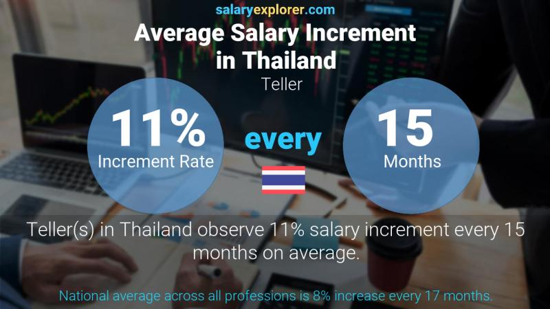 Annual Salary Increment Rate Thailand Teller