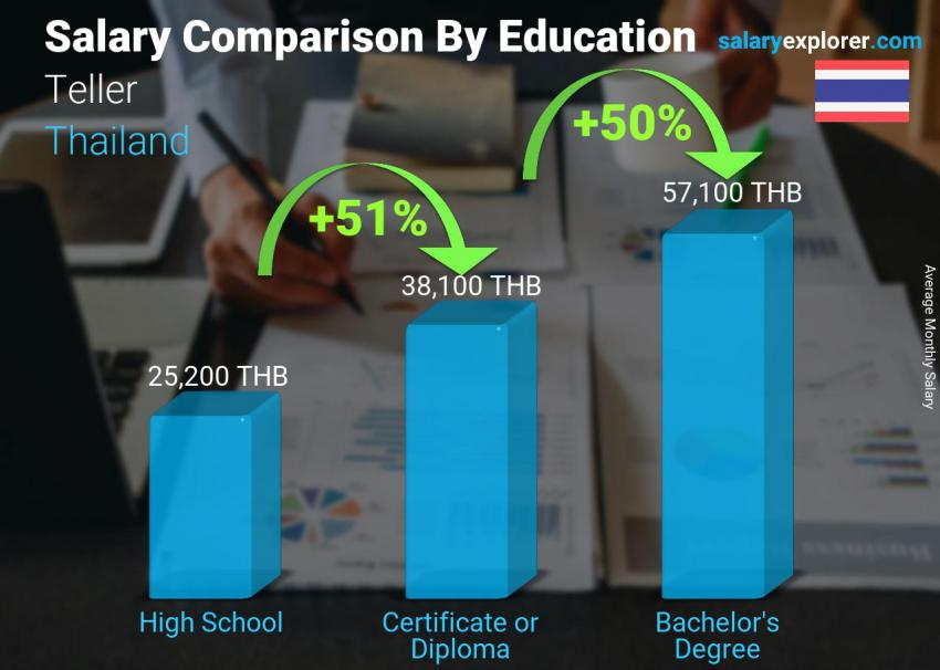 Salary comparison by education level monthly Thailand Teller