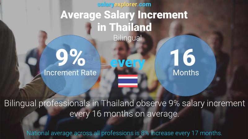 Annual Salary Increment Rate Thailand Bilingual