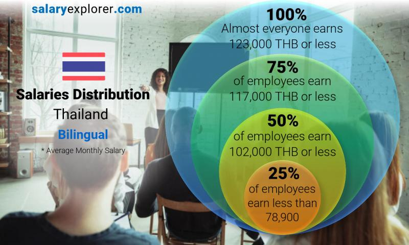 Median and salary distribution monthly Thailand Bilingual