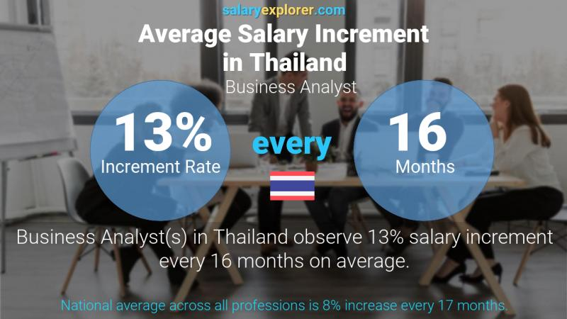 Annual Salary Increment Rate Thailand Business Analyst