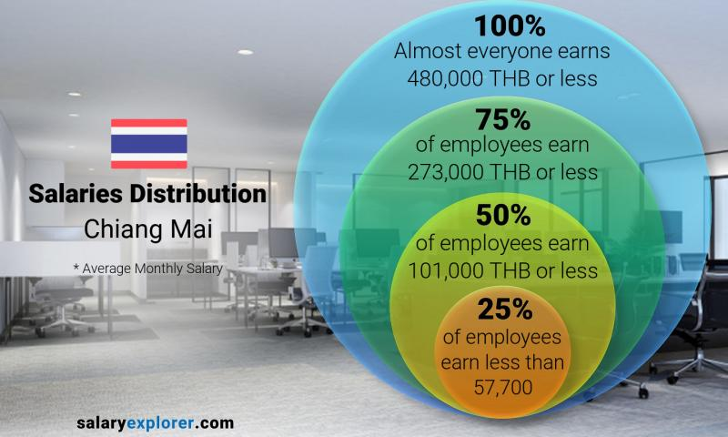 Median and salary distribution monthly Chiang Mai