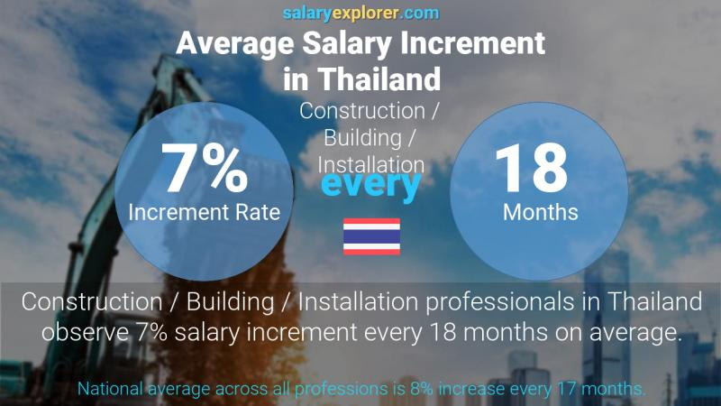 Annual Salary Increment Rate Thailand Construction / Building / Installation