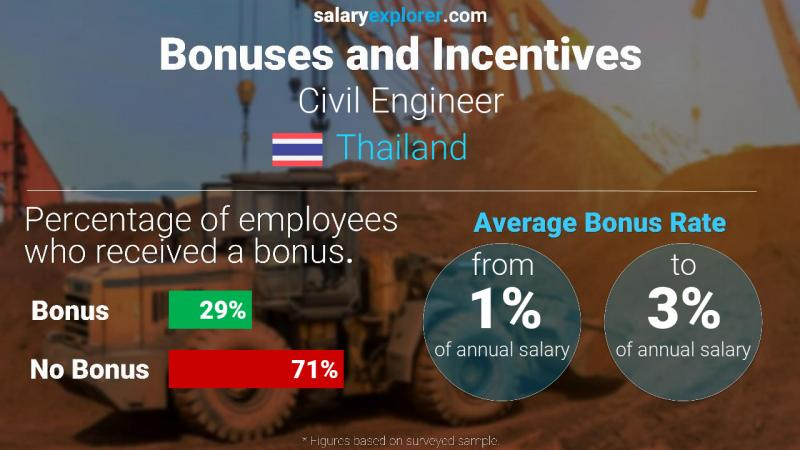Annual Salary Bonus Rate Thailand Civil Engineer