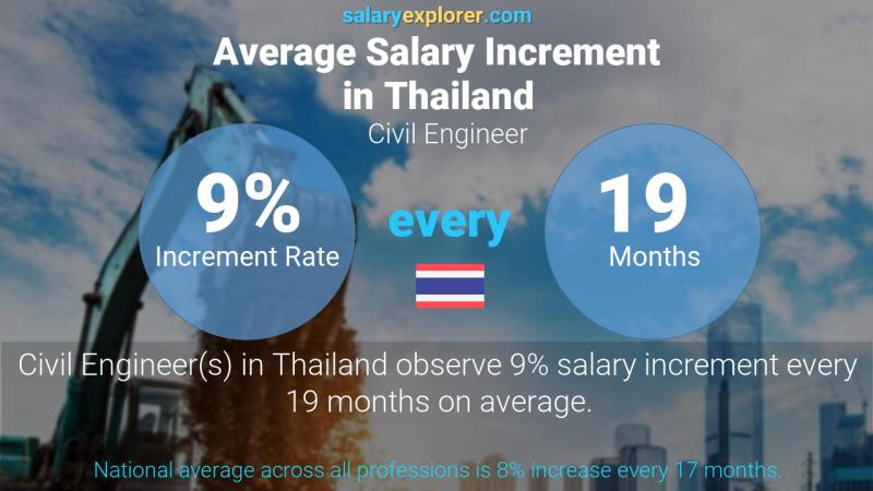 Annual Salary Increment Rate Thailand Civil Engineer