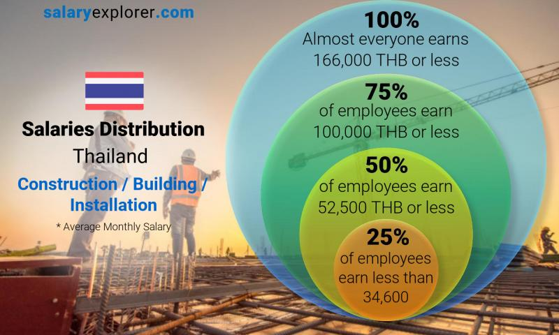 Median and salary distribution monthly Thailand Construction / Building / Installation