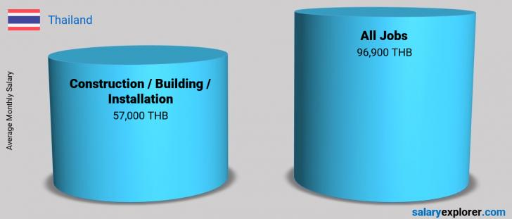 Salary Comparison Between Construction / Building / Installation and Construction / Building / Installation monthly Thailand