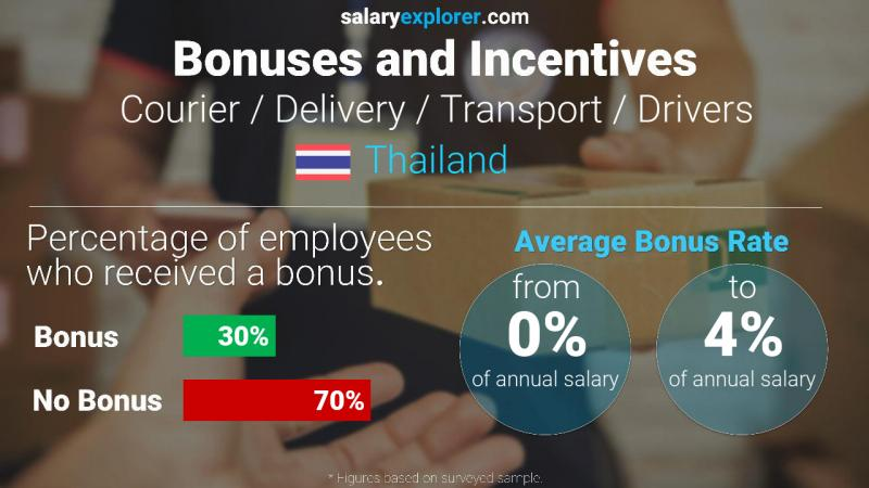 Annual Salary Bonus Rate Thailand Courier / Delivery / Transport / Drivers
