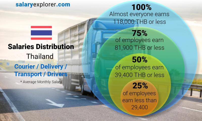 Median and salary distribution monthly Thailand Courier / Delivery / Transport / Drivers
