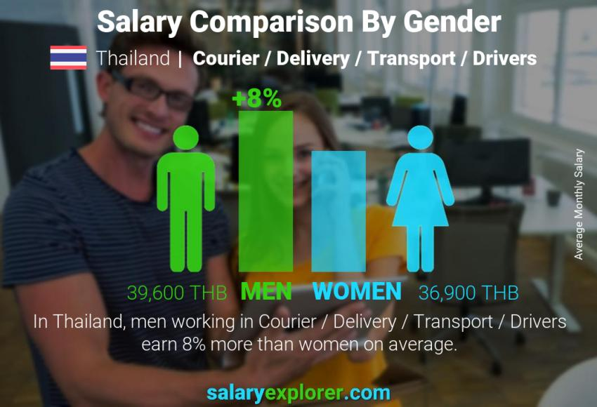 Salary comparison by gender monthly Thailand Courier / Delivery / Transport / Drivers