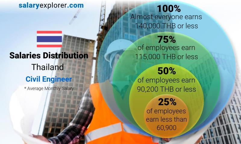 Median and salary distribution monthly Thailand Civil Engineer