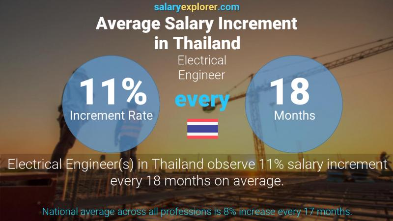 Annual Salary Increment Rate Thailand Electrical Engineer