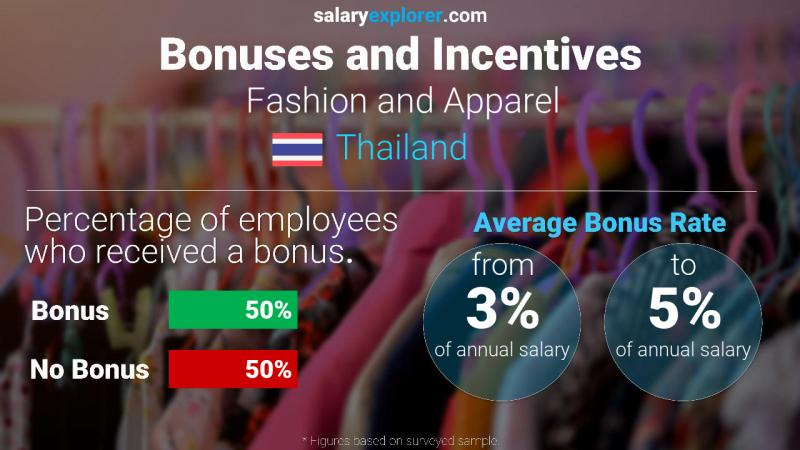 Annual Salary Bonus Rate Thailand Fashion and Apparel