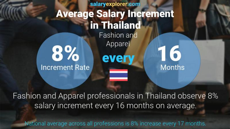 Annual Salary Increment Rate Thailand Fashion and Apparel