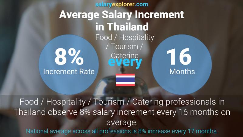 Annual Salary Increment Rate Thailand Food / Hospitality / Tourism / Catering