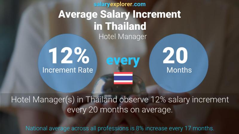 Annual Salary Increment Rate Thailand Hotel Manager