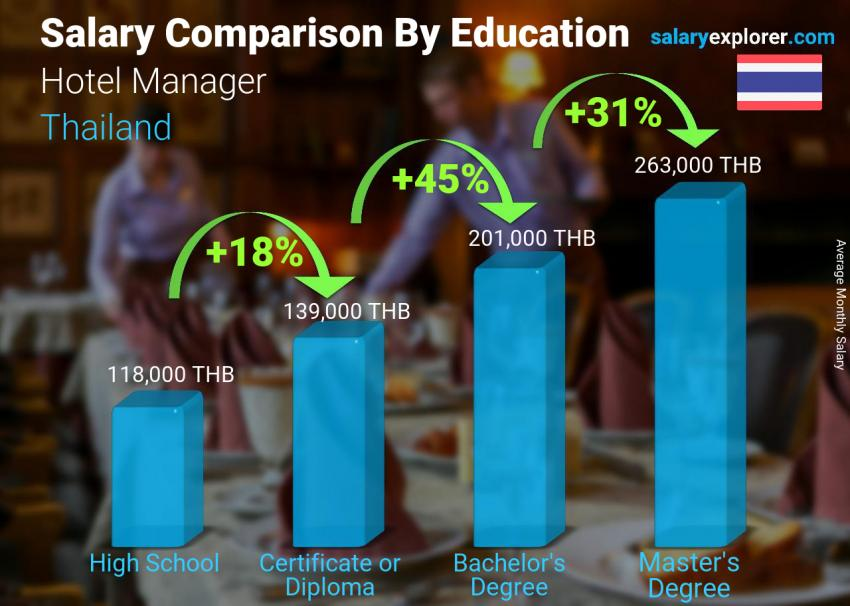 Salary comparison by education level monthly Thailand Hotel Manager