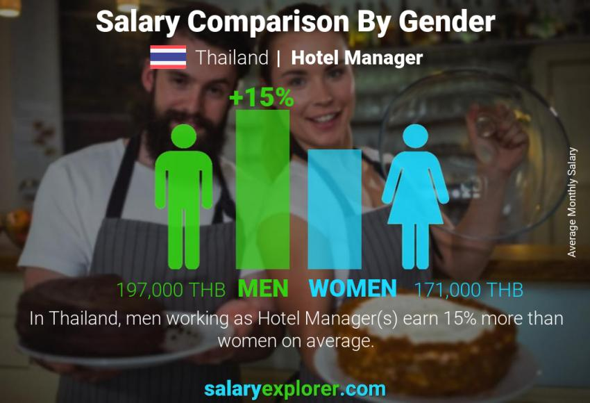 Salary comparison by gender monthly Thailand Hotel Manager