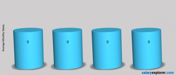 Salary Comparison Between Receptionist and Food / Hospitality / Tourism / Catering monthly Thailand