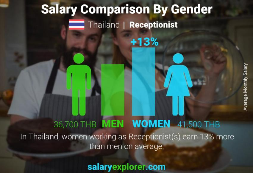 Salary comparison by gender monthly Thailand Receptionist