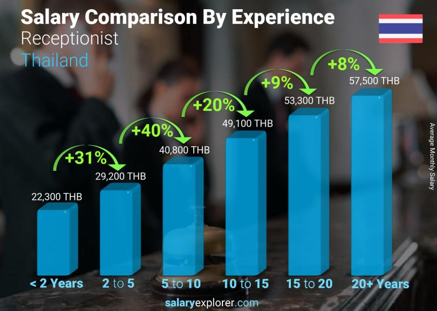 Salary comparison by years of experience monthly Thailand Receptionist