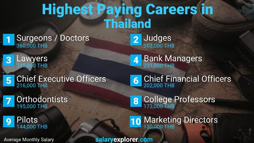 Highest Paying Jobs In Thailand