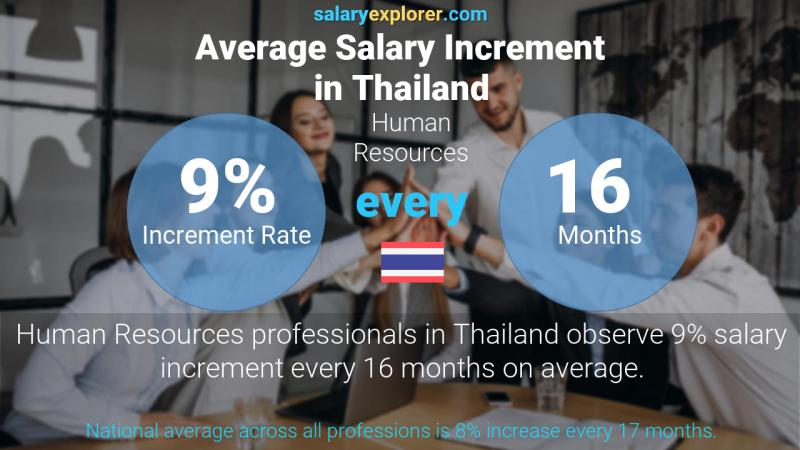 Annual Salary Increment Rate Thailand Human Resources