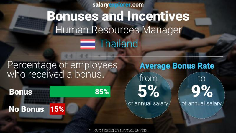 Annual Salary Bonus Rate Thailand Human Resources Manager