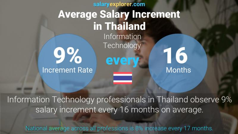 Annual Salary Increment Rate Thailand Information Technology