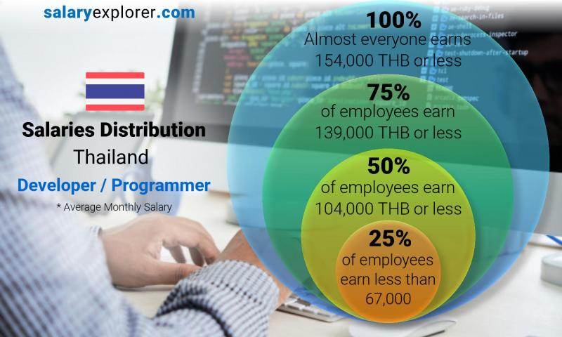 Median and salary distribution monthly Thailand Developer / Programmer