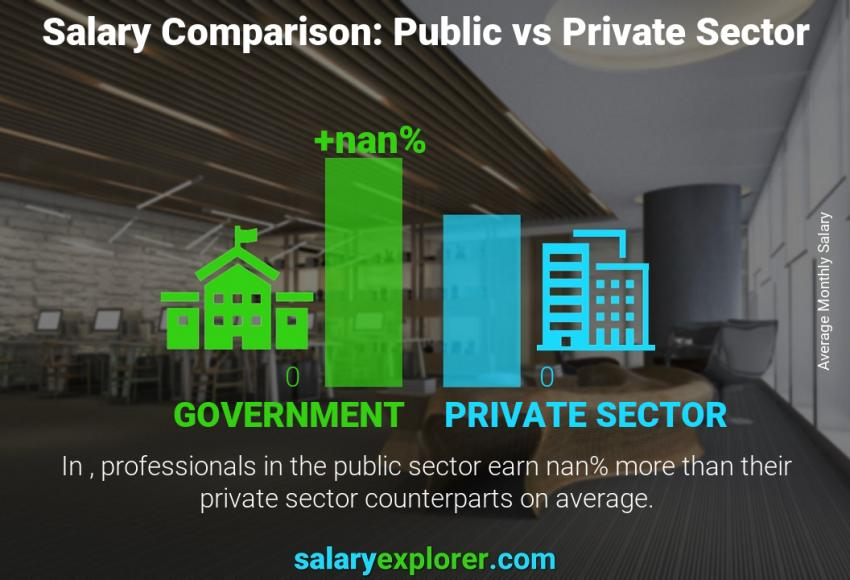 Public vs private sector salaries monthly Thailand Developer / Programmer