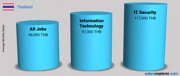Salary Comparison Between IT Security and Information Technology monthly Thailand
