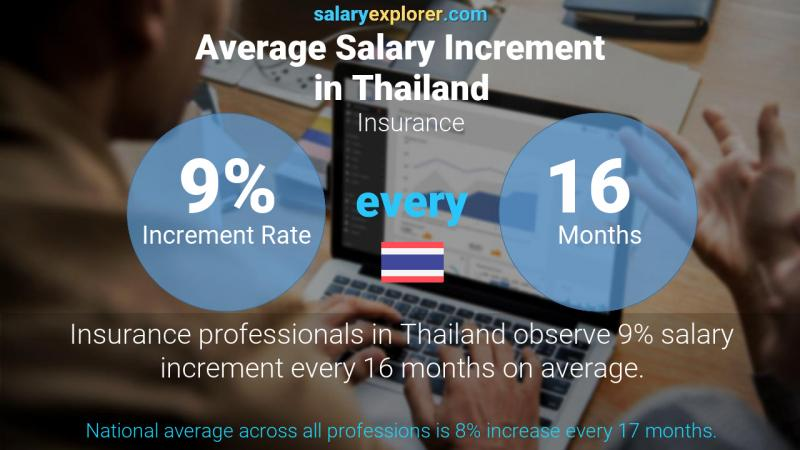 Annual Salary Increment Rate Thailand Insurance