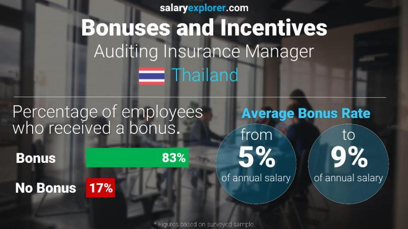 Annual Salary Bonus Rate Thailand Auditing Insurance Manager
