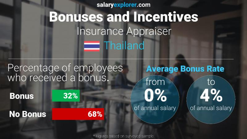 Annual Salary Bonus Rate Thailand Insurance Appraiser