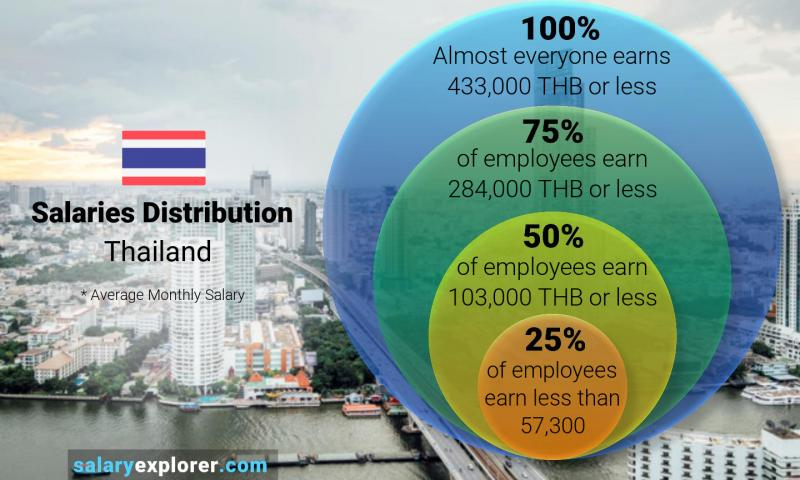 Median and salary distribution monthly Thailand