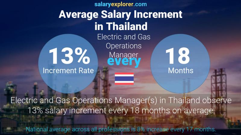 Annual Salary Increment Rate Thailand Electric and Gas Operations Manager