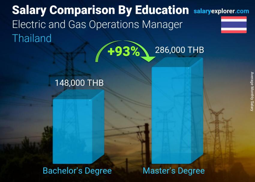 Salary comparison by education level monthly Thailand Electric and Gas Operations Manager