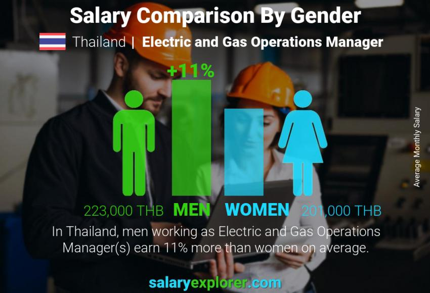 Salary comparison by gender monthly Thailand Electric and Gas Operations Manager