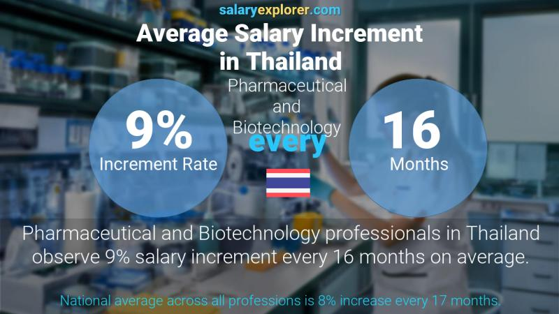 Annual Salary Increment Rate Thailand Pharmaceutical and Biotechnology