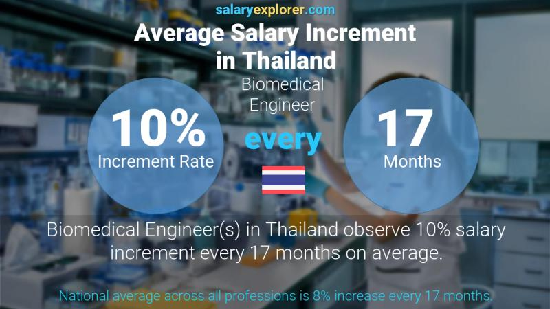 Annual Salary Increment Rate Thailand Biomedical Engineer