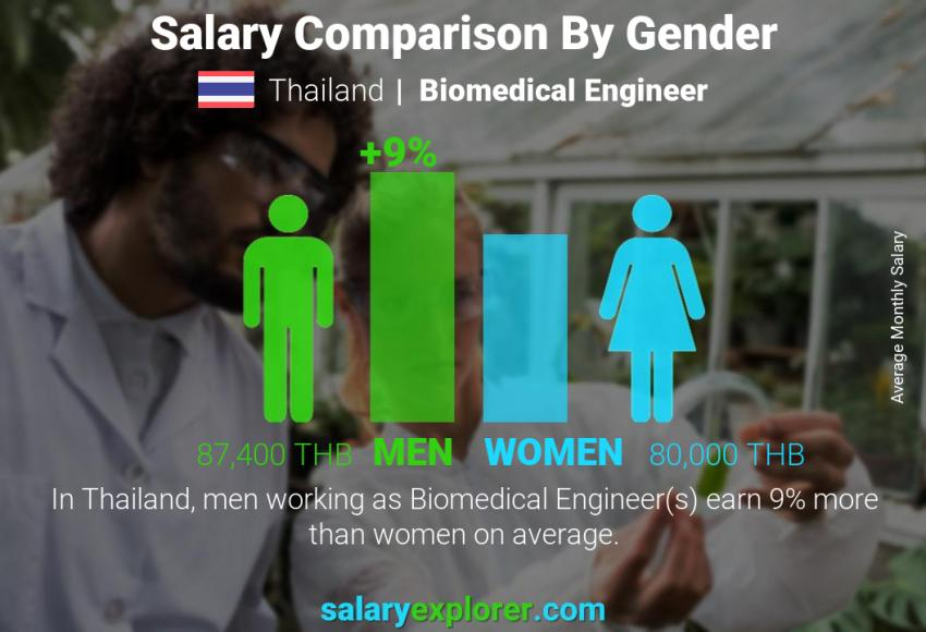 Salary comparison by gender monthly Thailand Biomedical Engineer
