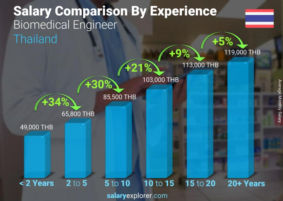Salary comparison by years of experience monthly Thailand Biomedical Engineer